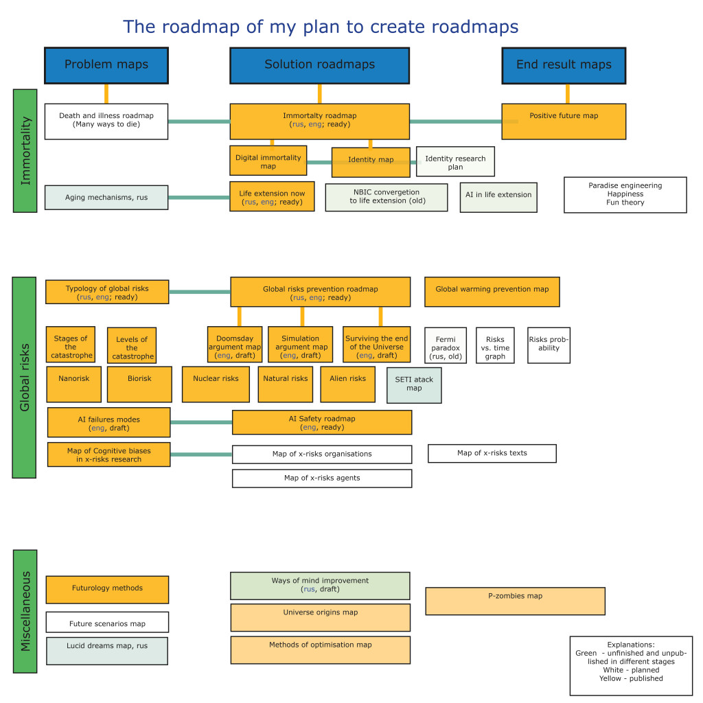 roadmap-of-roadmaps2